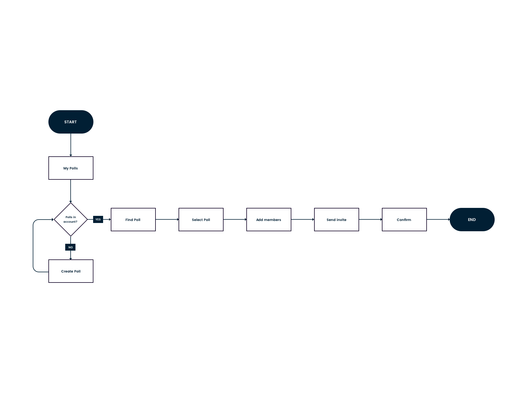 User flow – Shared with me – Create-comp