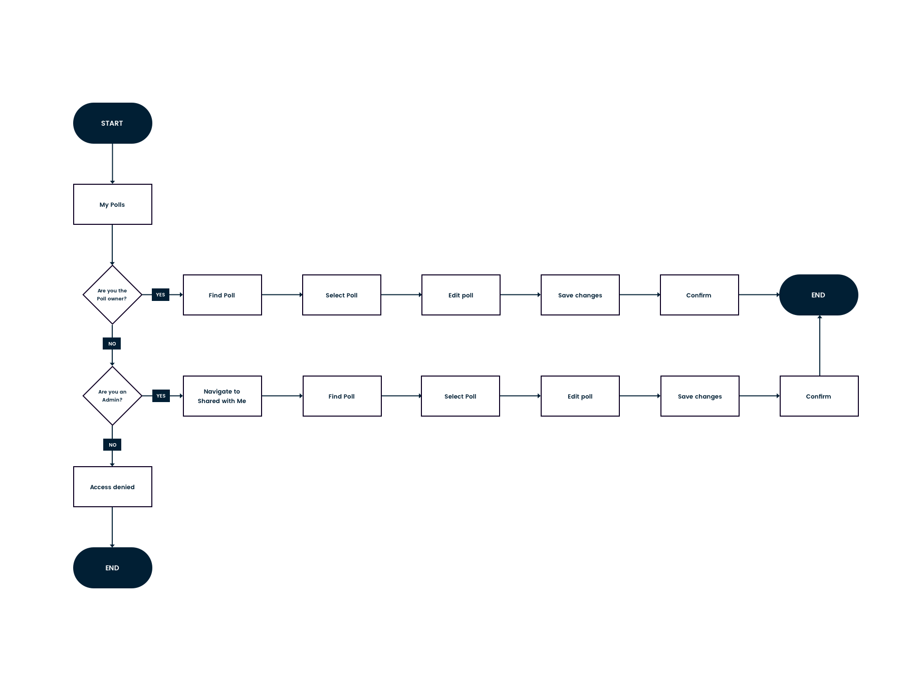 User flow – Shared with me – Edit-comp